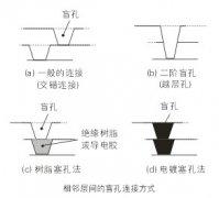 高阶盲孔电镀填孔技术的研究